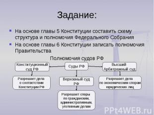 Задание:На основе главы 5 Конституции составить схему структура и полномочия Фед
