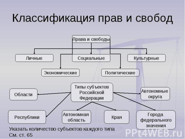 Классификация прав и свободУказать количество субъектов каждого типаСм. ст. 65