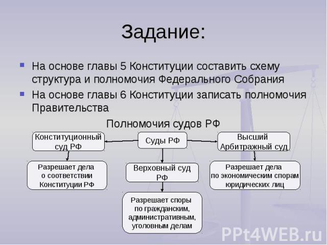 Задание:На основе главы 5 Конституции составить схему структура и полномочия Федерального СобранияНа основе главы 6 Конституции записать полномочия ПравительстваПолномочия судов РФ