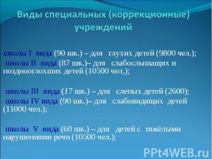Виды специальных (коррекционные) учрежденийшколы I вида (90 шк.) – для глухих де