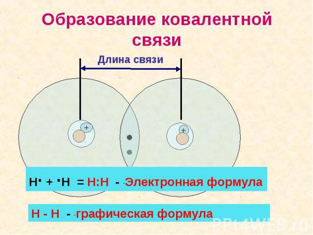 Образование ковалентной связиН∙ + ∙Н = Н:Н - ∙Электронная формулаН - Н - ∙графическая формула