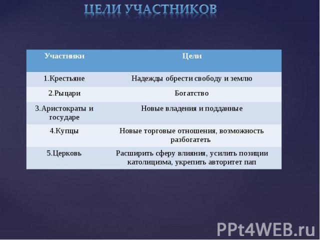 цели участников