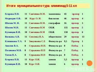 Итоги муниципального тура олимпиад 5-11 кл