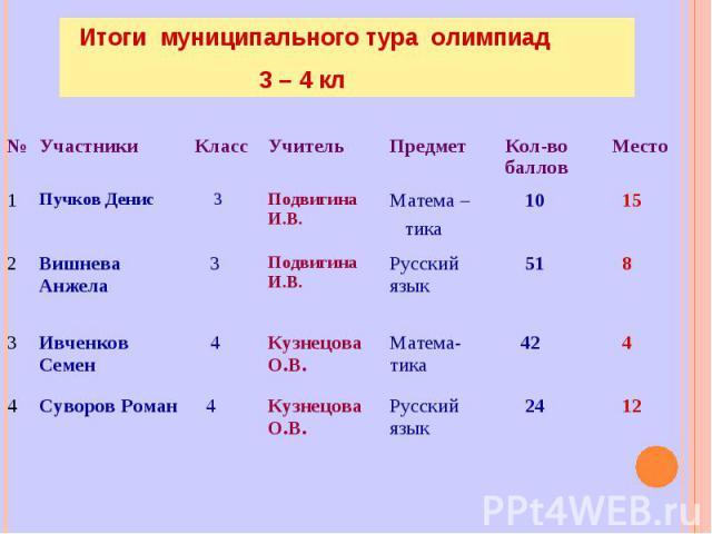 Итоги муниципального тура олимпиад 3 – 4 кл