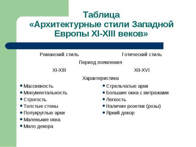 Таблица«Архитектурные стили Западной Европы XI-XIII веков»