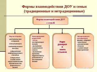 Формы взаимодействия ДОУ и семьи(традиционные и нетрадиционные)