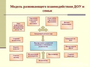 Модель развивающего взаимодействия ДОУ и семьи