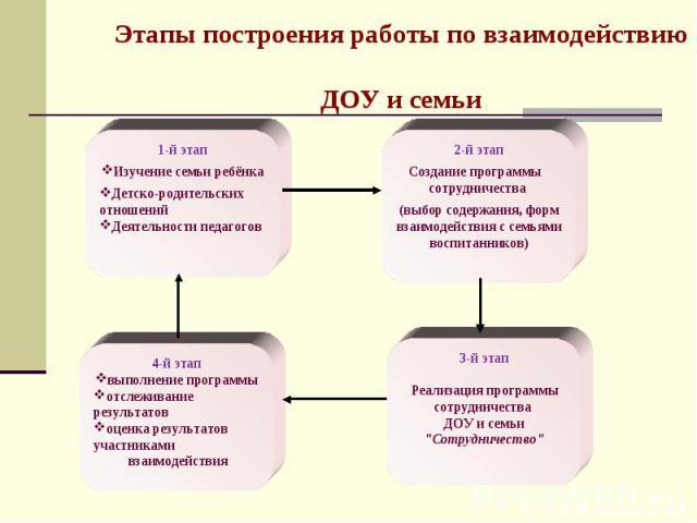 Этапы построения работы по взаимодействию ДОУ и семьи
