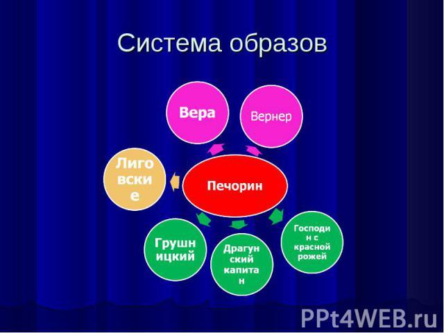 Система образов