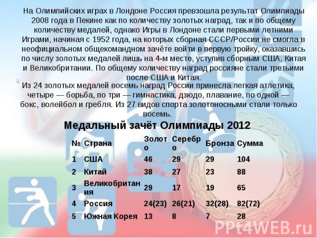 На Олимпийских играх в Лондоне Россия превзошла результат Олимпиады 2008 года в Пекине как по количеству золотых наград, так и по общему количеству медалей, однако Игры в Лондоне стали первыми летними Играми, начиная с 1952 года, на которых сборная …