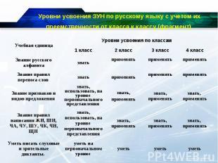 Уровни усвоения ЗУН по русскому языку с учетом их преемственности от класса к кл