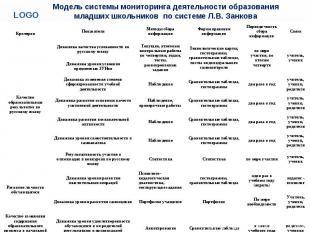 Модель системы мониторинга деятельности образования младших школьников по систем
