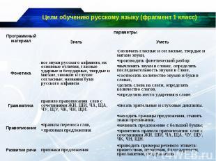 Цели обучению русскому языку (фрагмент 1 класс)