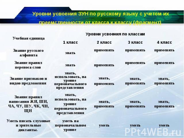 Уровни усвоения ЗУН по русскому языку с учетом их преемственности от класса к классу (фрагмент)
