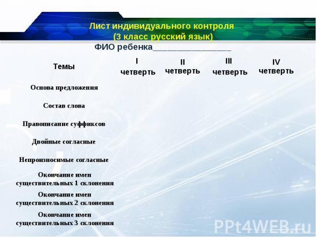 Лист индивидуального контроля (3 класс русский язык)ФИО ребенка________________