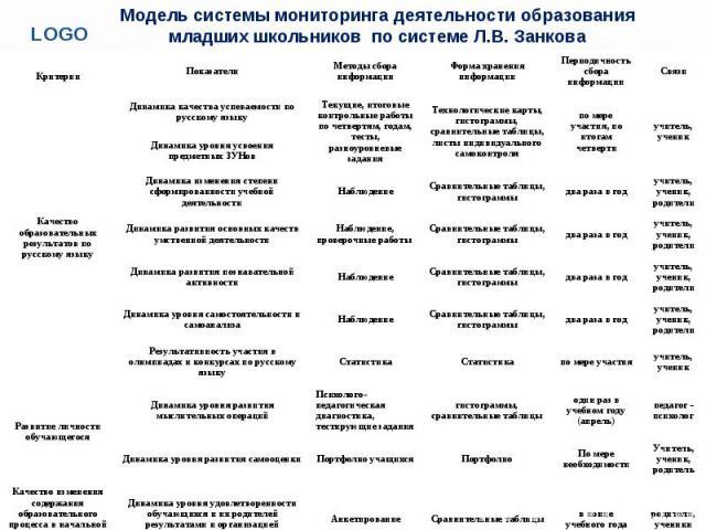 Модель системы мониторинга деятельности образования младших школьников по системе Л.В. Занкова