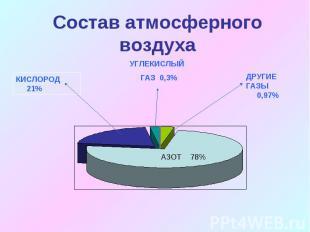 Состав атмосферного воздуха