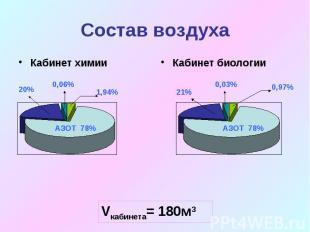 Состав воздухаVкабинета= 180м3