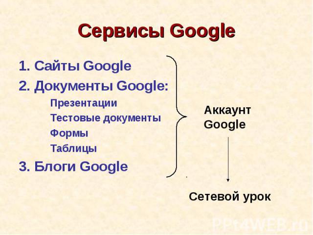 Сервисы Google1. Сайты Google2. Документы Google:ПрезентацииТестовые документыФормыТаблицы3. Блоги GoogleАккаунт Google