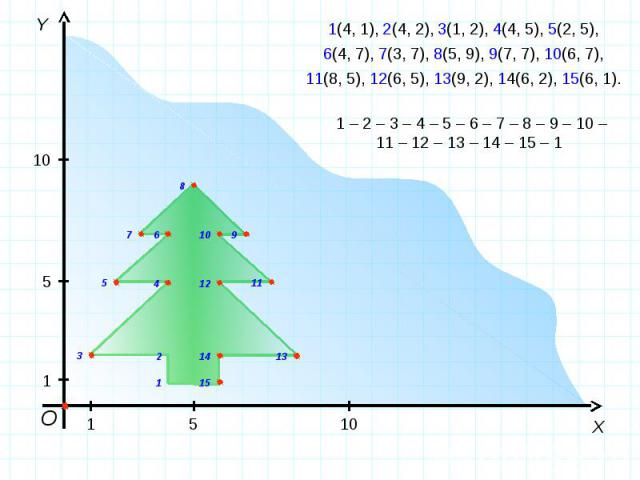 1(4, 1), 2(4, 2), 3(1, 2), 4(4, 5), 5(2, 5),6(4, 7), 7(3, 7), 8(5, 9), 9(7, 7), 10(6, 7),11(8, 5), 12(6, 5), 13(9, 2), 14(6, 2), 15(6, 1).