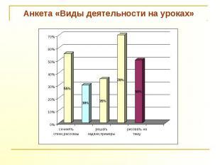 Анкета «Виды деятельности на уроках»