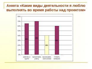Анкета «Какие виды деятельности я люблю выполнять во время работы над проектом»