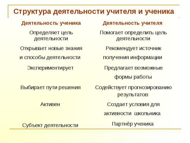 Структура деятельности учителя и ученика