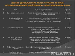 Проект урока русского языка в 9 классе по теме: «Сложносочиненные предложения и