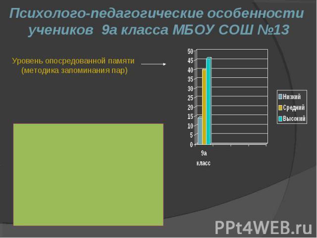 Психолого-педагогические особенности учеников 9а класса МБОУ СОШ №13