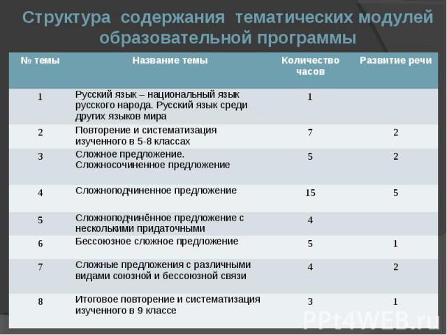 Структура содержания тематических модулей образовательной программы