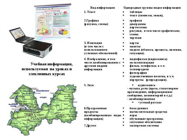 Учебная информация, используемая на уроках и элективных курсах