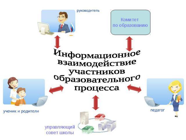 Информационноевзаимодействиеучастниковобразовательногопроцесса