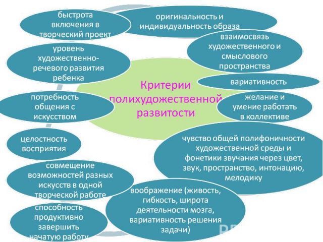 Критерии полихудожественной развитости