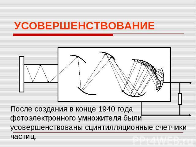 УСОВЕРШЕНСТВОВАНИЕПосле создания в конце 1940 года фотоэлектронного умножителя были усовершенствованы сцинтилляционные счетчики частиц.