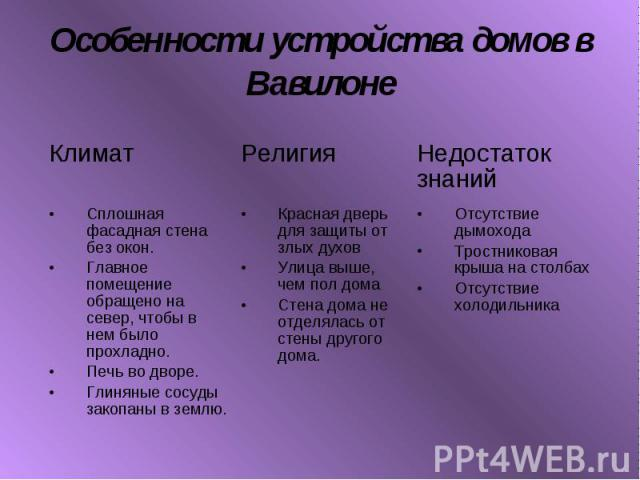 Особенности устройства домов в Вавилоне