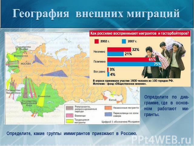 География внешних миграцийОпределите по диа-грамме, где в основ-ном работают ми-гранты.Определите, какие группы иммигрантов приезжают в Россию.