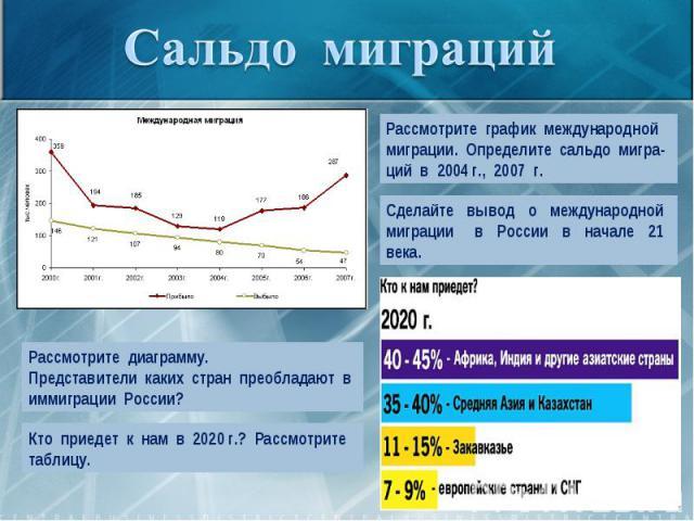Сальдо миграцийРассмотрите график международной миграции. Определите сальдо мигра-ций в 2004 г., 2007 г.Сделайте вывод о международной миграции в России в начале 21 века.Рассмотрите диаграмму.Представители каких стран преобладают в иммиграции России…