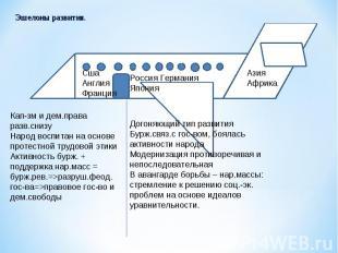 Кап-зм и дем.права разв.снизуНарод воспитан на основе протестной трудовой этикиА