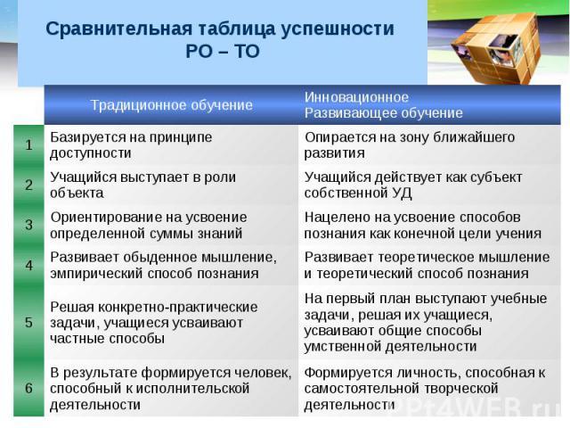 Сравнительная таблица успешности РО – ТО