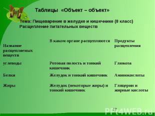 Таблицы «Объект – объект» Тема: Пищеварение в желудке и кишечнике (8 класс)Расще