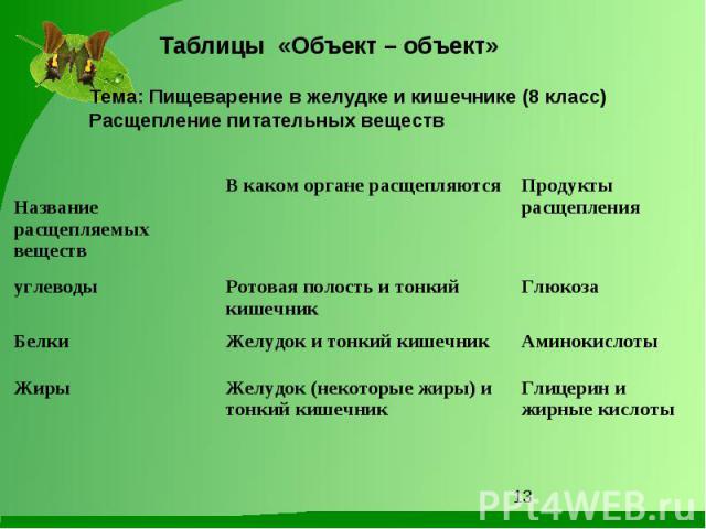 Таблицы «Объект – объект» Тема: Пищеварение в желудке и кишечнике (8 класс)Расщепление питательных веществ