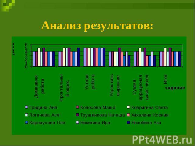Анализ результатов:
