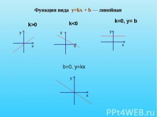 Функция вида y=kx + b — линейная