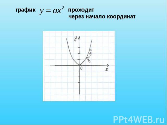 график проходит через начало координат