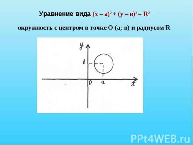 Уравнение вида (х – а)2 + (у – в)2 = R2 - окружность с центром в точке О (а; в) и радиусом R