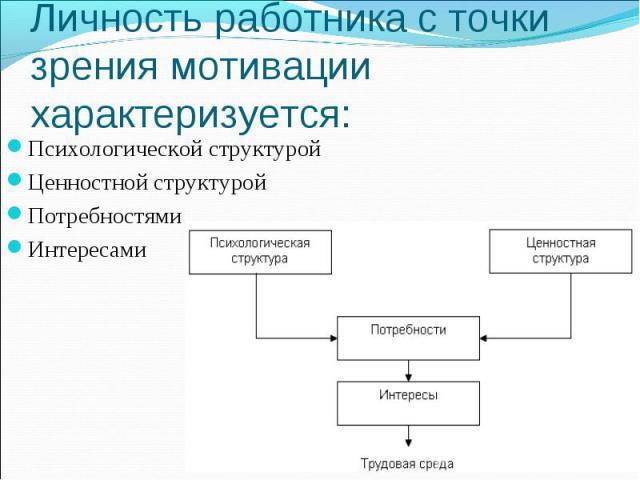 Личность работника с точки зрения мотивации характеризуется: Психологической структуройЦенностной структуройПотребностямиИнтересами