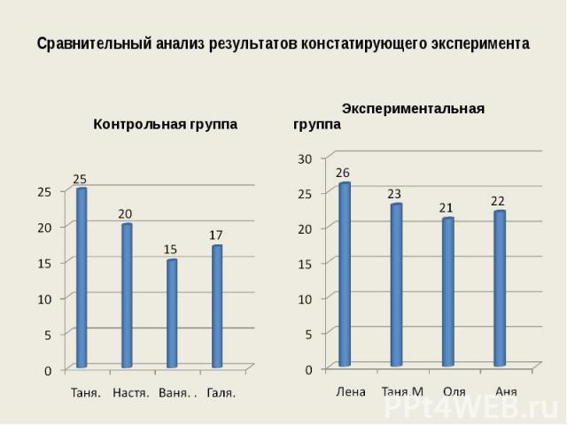 Сравнительный анализ результатов констатирующего эксперимента