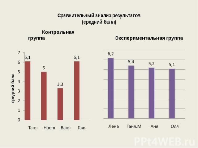 Сравнительный анализ результатов(средний балл)