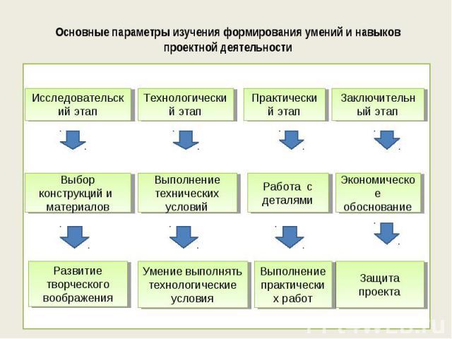 Основные параметры изучения формирования умений и навыков проектной деятельности