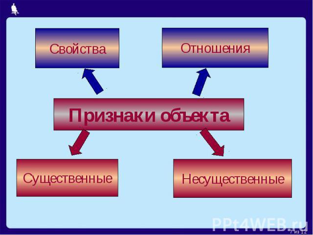 Признаки объекта